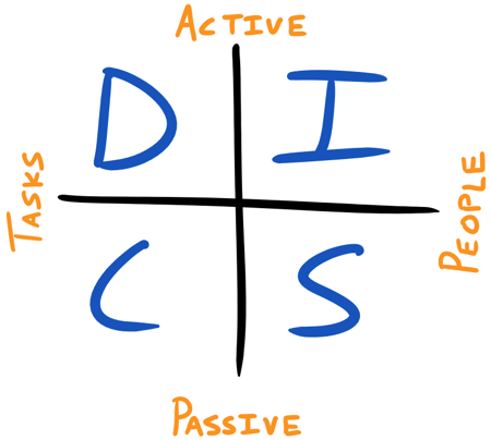 DiSC Behavioral Assessment - Quadrant Overview